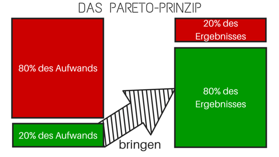 Pareto-Prinzip