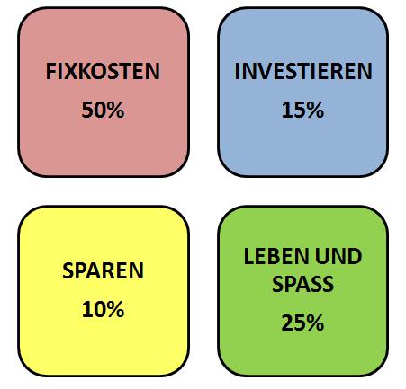 Die 4 Ausgabentöpfe