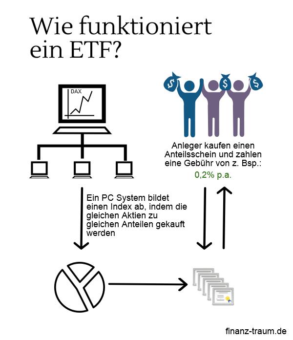 So funktioniert ein ETF